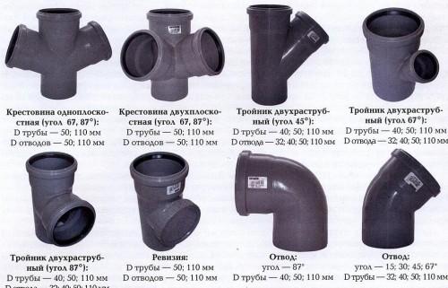 Elementy-kanalizatsionnoj-sistemy