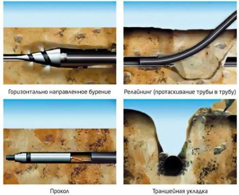 технология прокладки полипропиленовых труб