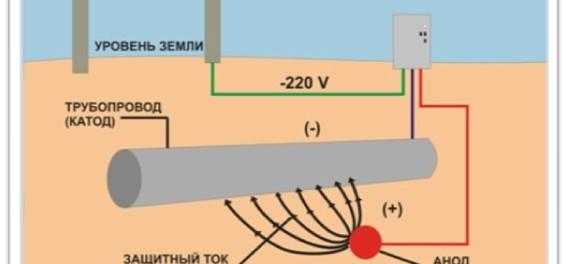 катодная защита трубопроводов