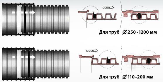 уплотнительное кольцо приемной трубы