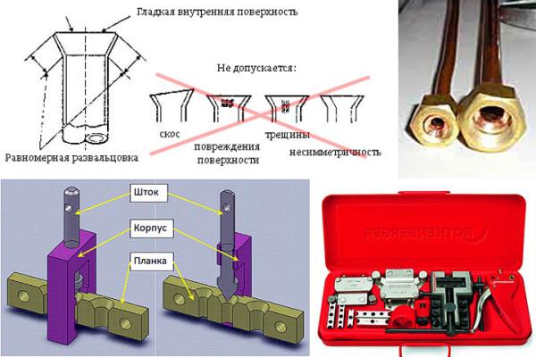Развальцовка делается специальным инструментом; как он устроен, выглядит, какие возможны дефекты, и каким должен быть конечный результат – видно на рисунке