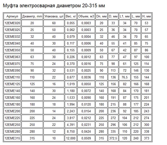 Муфта электросварная ПЭ 100 SDR 11     Рабочее давление: 10 bar Газ - 16 bar вода,     SDR: 11     Полиэтилен: PE100