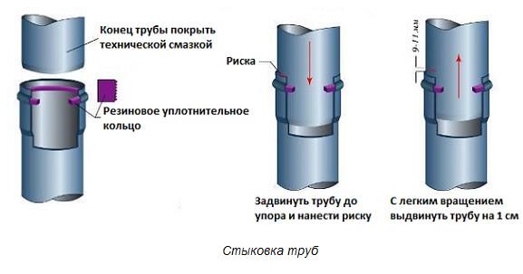 применение уплотнительных колец