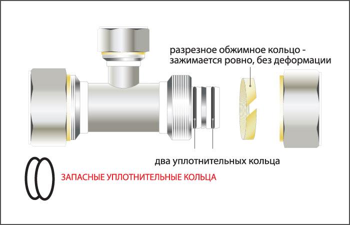 цанги для металлопластиковых труб