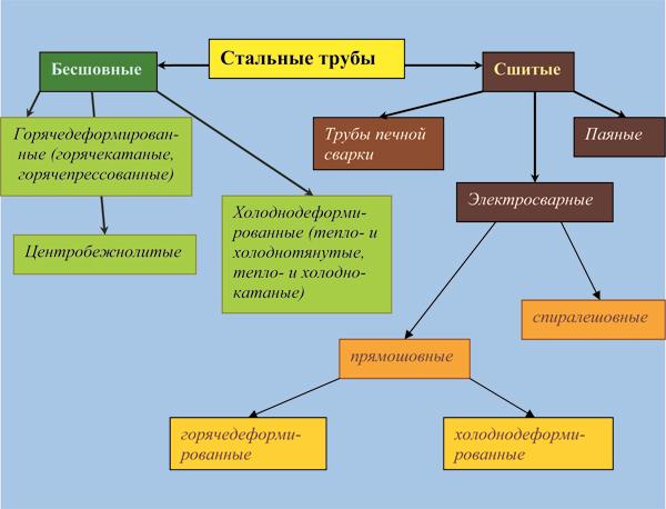 klassifikaciya-stalnyh-trub