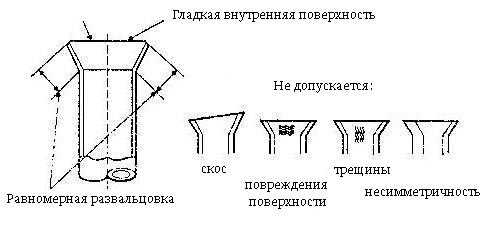 примеры развальцовки труб