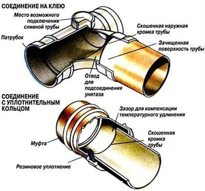 соединение с уплотнительным кольцом