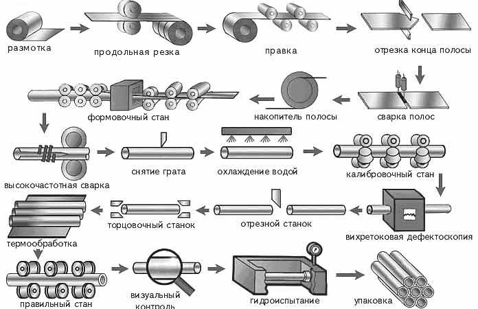 трубы жаропрочные производство
