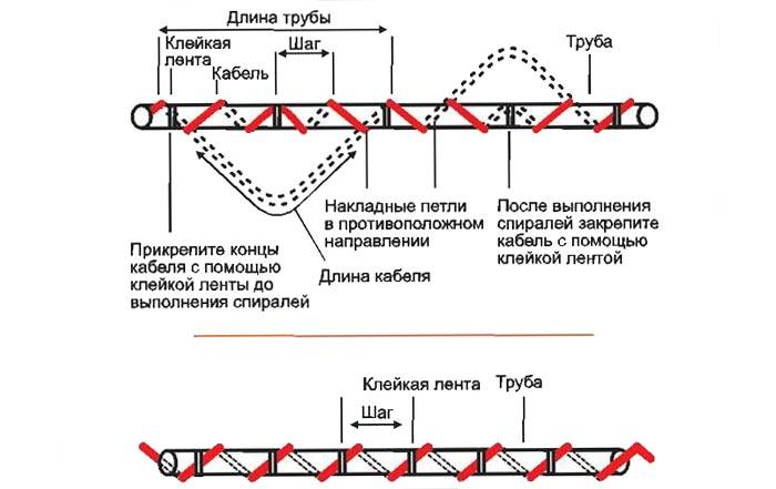 греющий кабель установка внутри трубы