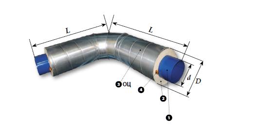 1 — стальная труба; 2 — теплоизоляция из пенополиуретана; 3 — оцинкованная оболочка; 4 — кабель системы ОДК