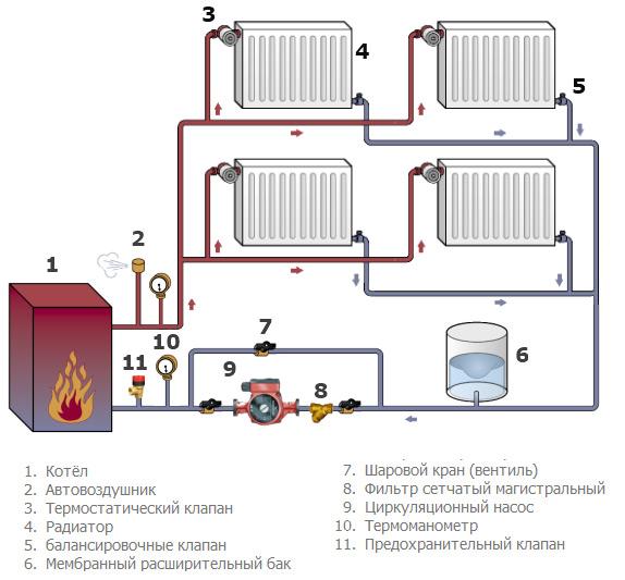 полиэтиленовые трубы для систем отопления