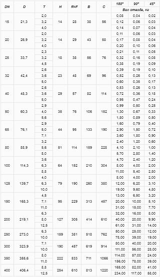 Размеры и вес отводов ГОСТ 17375 – 2001