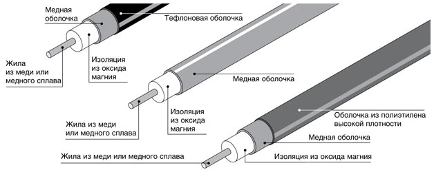 кабель с минеральной изоляцией