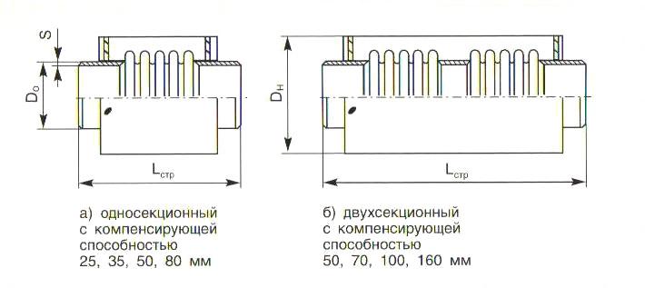 схема сильфонного компенсатора