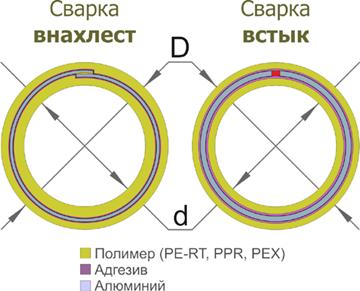 Два способа по армированию ПП труб алюминием: края крепятся встык или внахлест