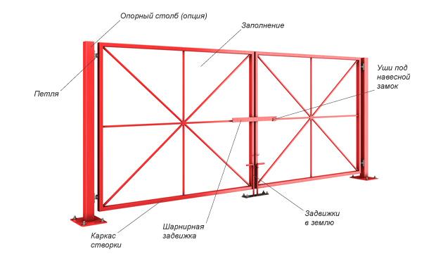 Основные элементы конструкции распашных ворот