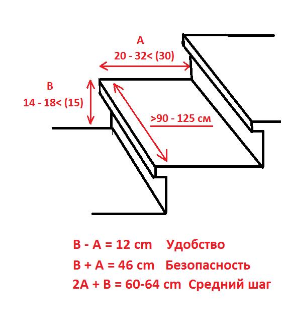 Расчёт каркаса лестницы