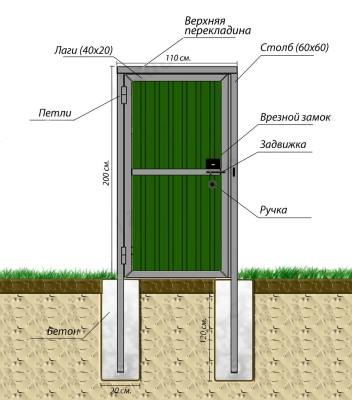Схема калитки из профильной трубы и профнастила