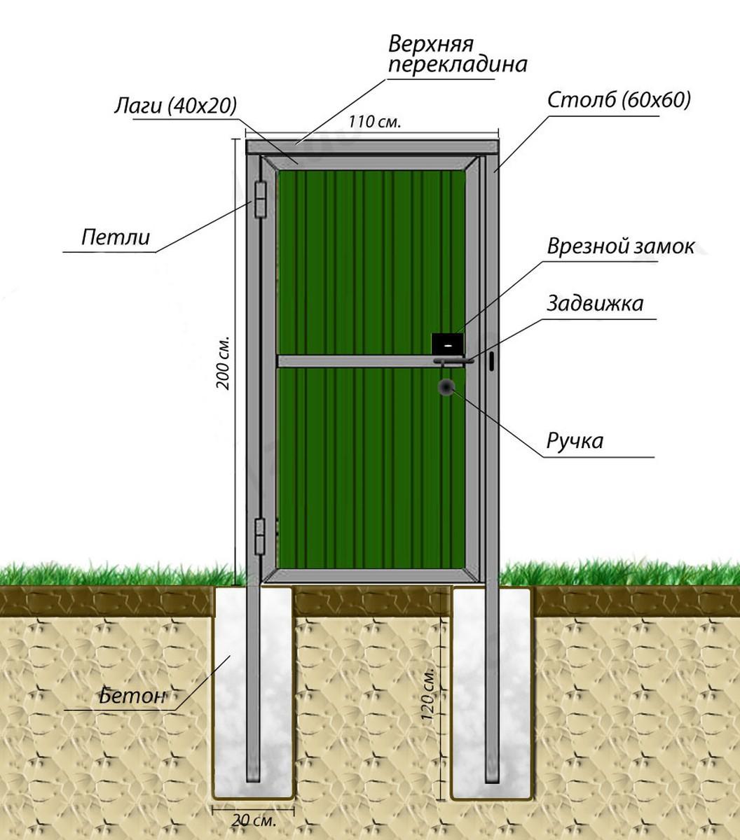 Забор из профнастила своими руками калитка и ворота
