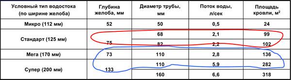 Анализ зависимости объемастока от соотношения размеров желоба и диаметра водосточной трубы