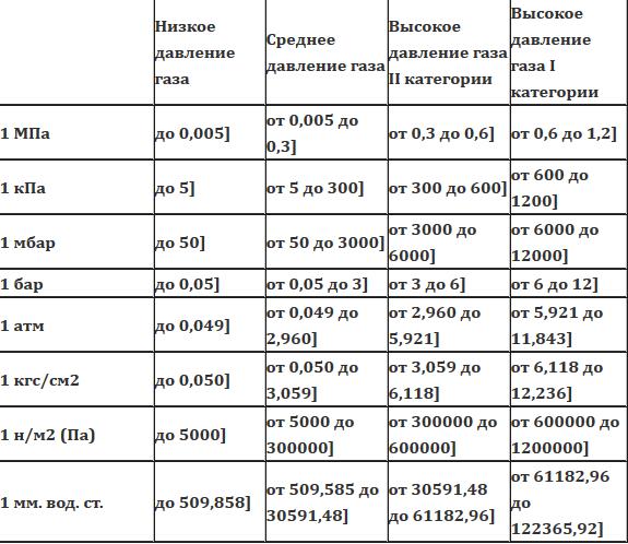 Классификация газа . Газ среднего давления, низкого, высокого 1 и 2 категории
