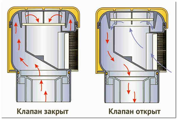 Фановый клапан стояка канализации