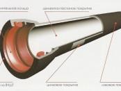 Внешнее покрытие труб из ВЧШГ